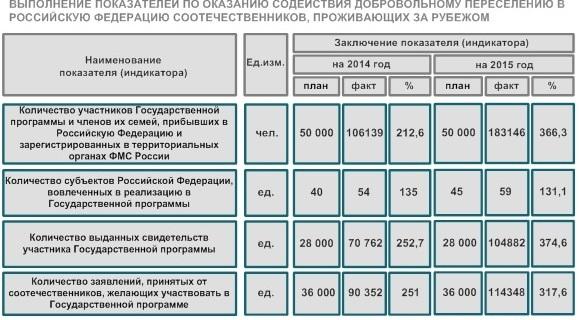 Права граждан по программе переселения из ветхого и аварийного жилья иркутской обл