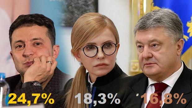 Украинский опрос: Зеленский лидирует, Тимошенко вторая, Порошенко третий
